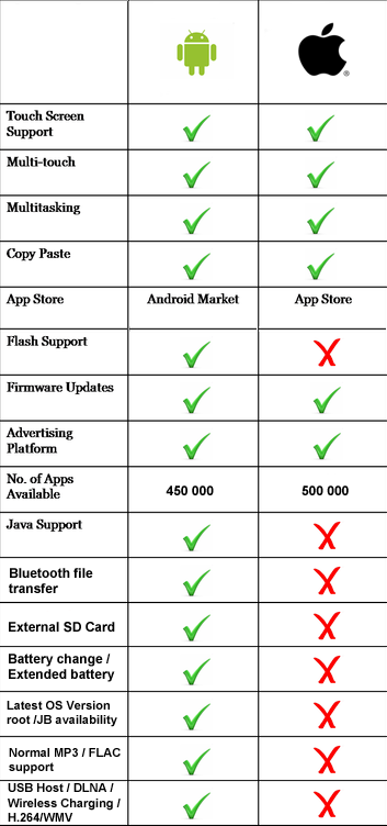 Android VS iOS devices features/functionality comparison.